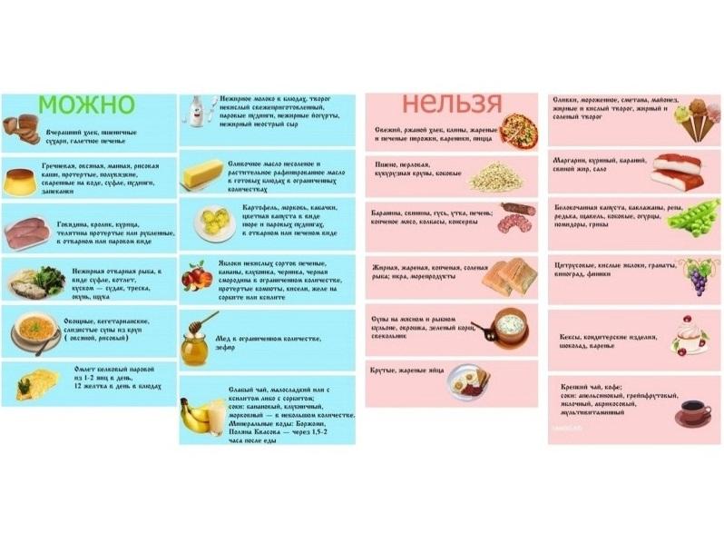 Дієта при хронічному холециститі: практичні поради - Здоров-Инфо
