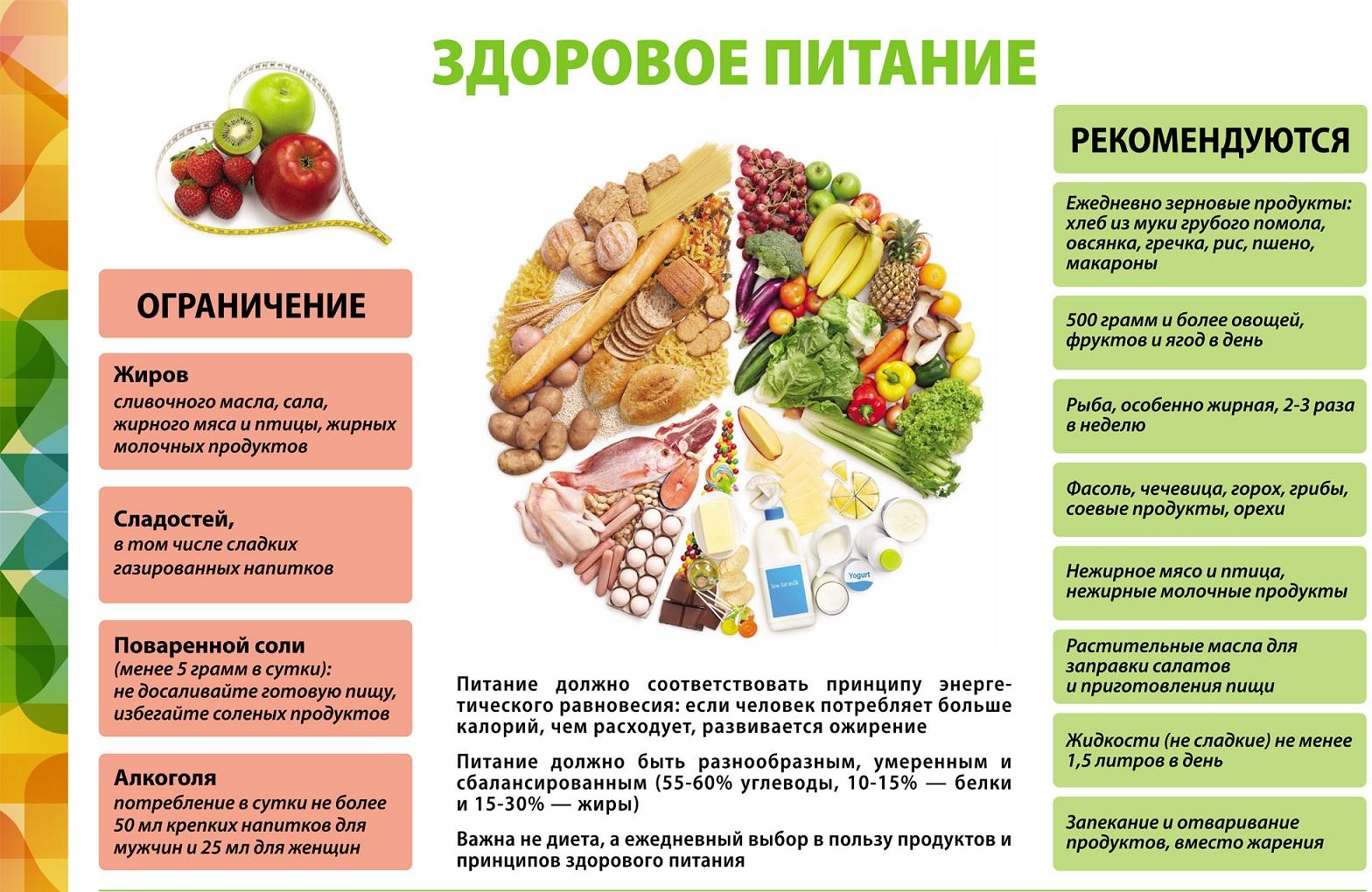 Правильное и здоровое питание разница